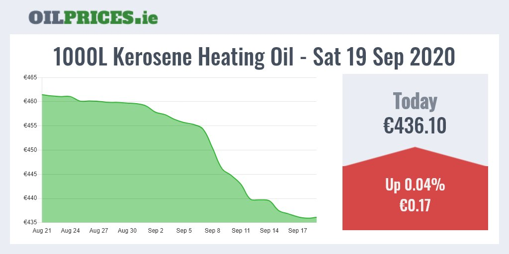 https://t.co/vLKJnn2RmD 🇮🇪 Follow me for daily updates.  Kerosene prices jumped up by €0.17 today. On average, 1000 Litres of heating oil in Ireland will cost you €436.10.  #HeatingOil #Prices #Ireland #OilPrices https://t.co/KftTA52n6o