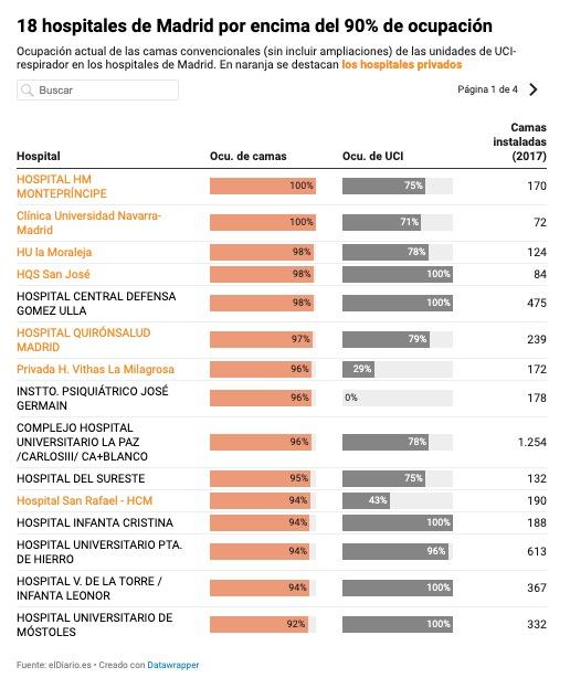 @FatymaCaballero ⏺️ Hospital militar Gómez Ulla: 97,7% y UCI al 100% ⏺️ Hospital La Paz: 95,5% ⏺️ Hospital del Sureste: 95,2% ⏺️ Hospital Infanta Cristina: 94,2% y 100% en UCI  ⏺️ Hospital Puerta del Hierro: 94,1%...  Los hospitales de Madrid, al borde del abismo https://t.co/lOgyv8NN9R https://t.co/PNeLAZT9I5