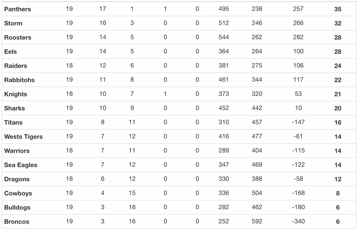#NRL Ladder  🐓 @sydneyroosters up to 3rd once more  🦈 @Cronulla_Sharks sit 8th and if Newcastle win tomorrow, will finish there.  ⚡️ @storm have secured 2nd and a QLD final  🐯 @WestsTigers slip to 10th https://t.co/0qCgr8zMO8