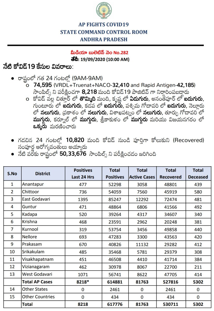 #CovidUpdates: #AndhraPradesh completed testing of over half a crore samples (50,33,676) for #coronavirus on #September19.  In the last 24 hrs till #SaturdayMorning 9: 74,595 tests 8,218 positives 58 #deaths 10,820 #recoveries  @NewIndianXpress #COVID19 #pandemic #APfightsCorona https://t.co/cRemD1UqAr
