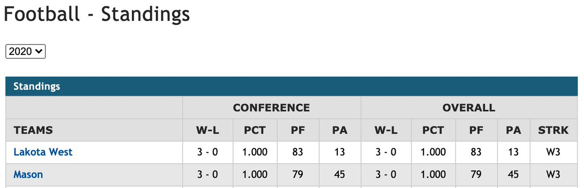 Don't look now but this is shaping up to be an exciting final two weeks of the regular season.  @MasonCometsFB tied for the top spot in the @gmcsports  Next Friday Comets at Hamilton. Close out the regular season at Lakota West. https://t.co/LTgmkJmiwz