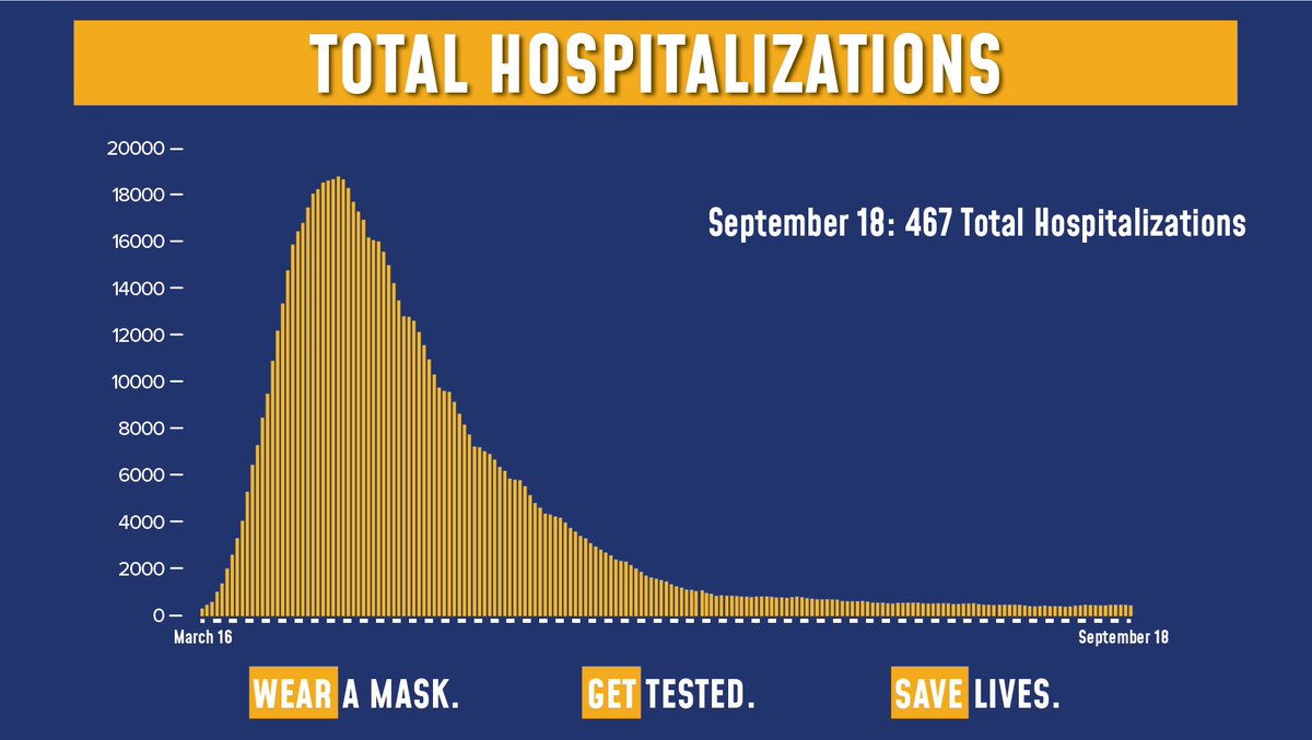 Today's update on the numbers:  Of the 110,444 tests reported yesterday, 986 were positive (0.89% of total).  Total hospitalizations fell to 467.  Sadly, there were 2 COVID fatalities yesterday. https://t.co/o2uKa4miB6