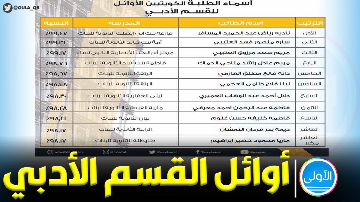 البنات يتصدرن المراكز الأولى بالكامل في نتائج الثانوية العامة  #الكويت  #ناقصات_عقلٍ_ودين  #إنسانيتنا_في_تعايشنا https://t.co/HKofbtJrs2