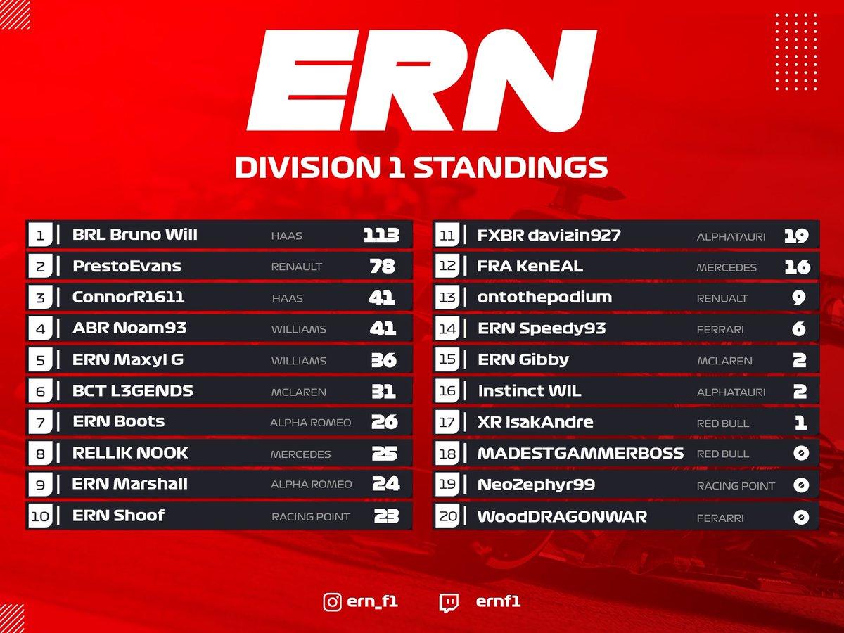Division 1 standings & constructors from Zandvoort! 🇳🇱  🥇 @BRL_BrunoWill  🥇 @HaasF1Team   #ern #ernf1 #formula1 #racing #xbox #f1esports #simracing #f1game #gaming #f1racing #grandprix #esports #formulaone #f12020 #f1 #f12020game #f12020season #f1leagueracing @brleaguenet https://t.co/8YYL3Ra5pZ
