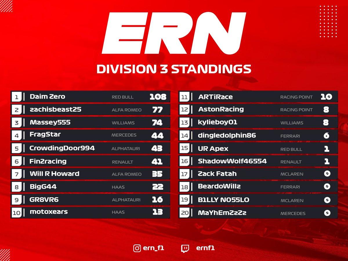 Division 3 standings & constructors from Zandvoort! 🇳🇱  🥇 @daimzero 🥇 @alfaromeoracing   #ern #ernf1 #formula1 #racing #xbox #f1esports #simracing #f1game #gaming #f1racing #grandprix #esports #formulaone #motorsport #f12020 #f1 #f12020game #f12020season #f1leagueracing https://t.co/BFj09UGkvd