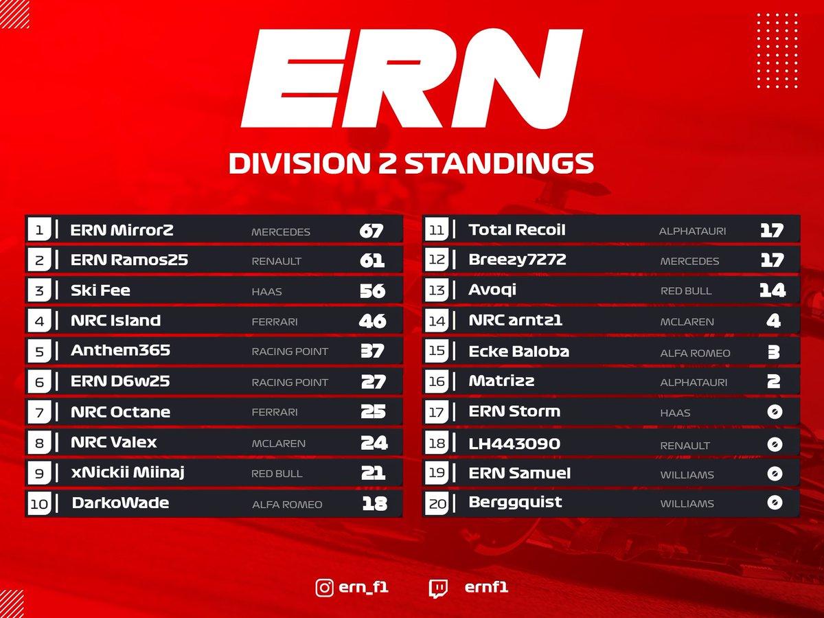 Division 2 standings & constructors from Zandvoort! 🇳🇱  🥇 ABR Mirror 🥇 @RacingPointF1   #ern #ernf1 #formula1 #racing #xbox #f1esports #simracing #f1game #gaming #f1racing #grandprix #esports #formulaone #motorsport #f12020 #f1 #f12020game #f12020season #f1leagueracing https://t.co/39nYiz38RK