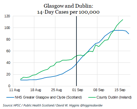 test Twitter Media - This is what Dublin looks like compared to Glasgow as we enter Level 3 restrictions.  One obvious problem is that Dublin's incidence rate is over twice as high as Glasgow's was when it began a household visits ban.  12/ https://t.co/gtkNFIMjuk