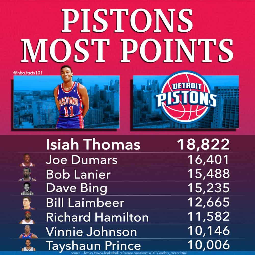 Can't wait for Sekou Doumbouya to be at the top of this list!   #DetroitBasketball https://t.co/9snnfCj1mi