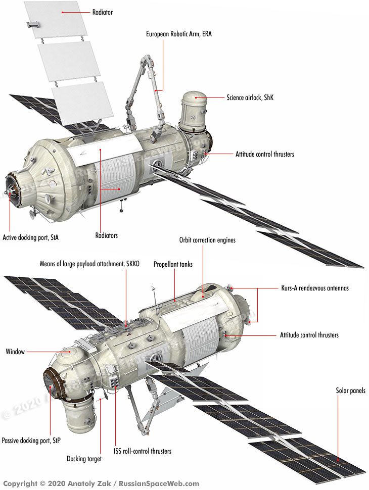 "New modules for the International Space Station (ISS) next year: Nauka ""Super-Module"" and Princhal Node Module will complete the Russian segment of ISS. See @RussianSpaceWeb and https://t.co/gHltyqA9nW for more information by Anatoly Zak. https://t.co/gqTzwYSN3J"