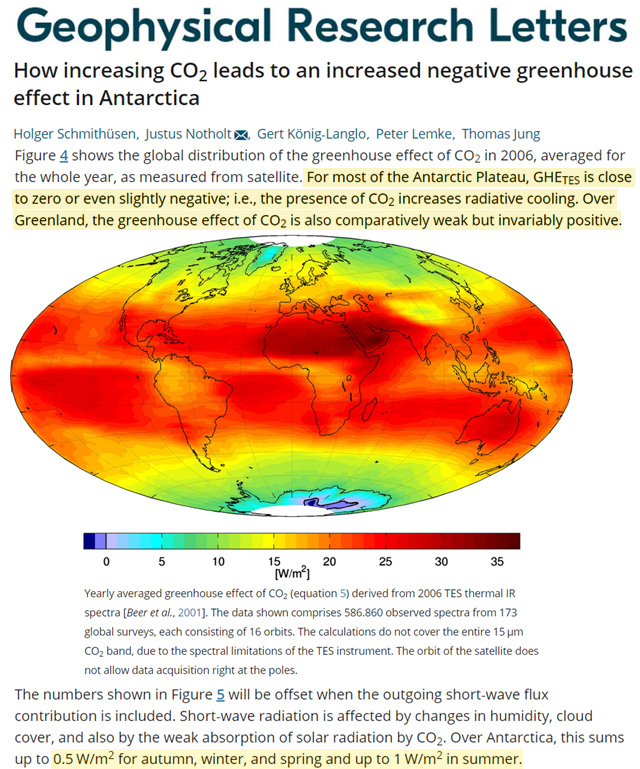 """CO2 forcing at the Earth's surface is DEPENDENT on the surface temperature. CO2 is thus more a feedback than forcing.  At 380 ppm CO2's effect is:  Poles ~0 W/m² ~50°N/S ~10 W/m² Tropics ~20 W/m²  """"changes in surface temperature...produce at least 63% of...greenhouse forcing"""". https://t.co/43scGTzRXO"""