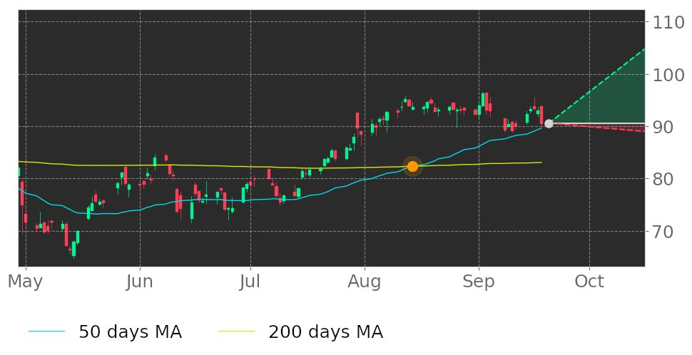 $TTEK in Uptrend: 50-day Moving Average broke above 200-day Moving Average on August 14, 2020. View odds for this and other indicators: https://t.co/OQsYIR5Vlz #TetraTech #stockmarket #stock #technicalanalysis #money #trading #investing #daytrading #news #today https://t.co/rFjzzm7FbK