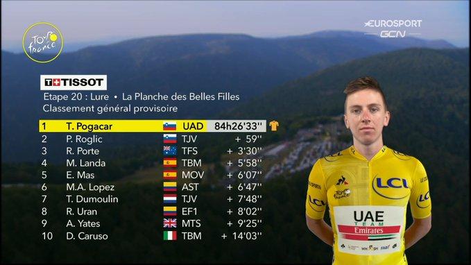 Le classement général après le chrono ! Tadej Pogacar remporte le Tour de France sur la dernière étape ! Richie Porte monte sur le podium pour la première fois de sa carrière. Dégringolade de Miguel Angel Lopez qui termine 6ème. Caruso éjecte Valverde du top 10. #TDF2020 https://t.co/Uy37amTF0K