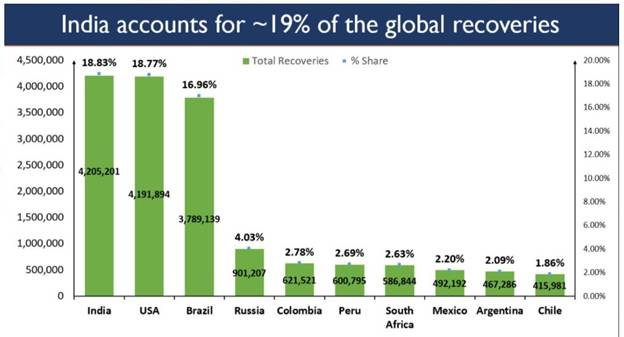 India overtakes USA to become No.1 in terms of global COVID 19 recoveries https://t.co/bLoQxFNqSS https://t.co/MjpbkLj4HX