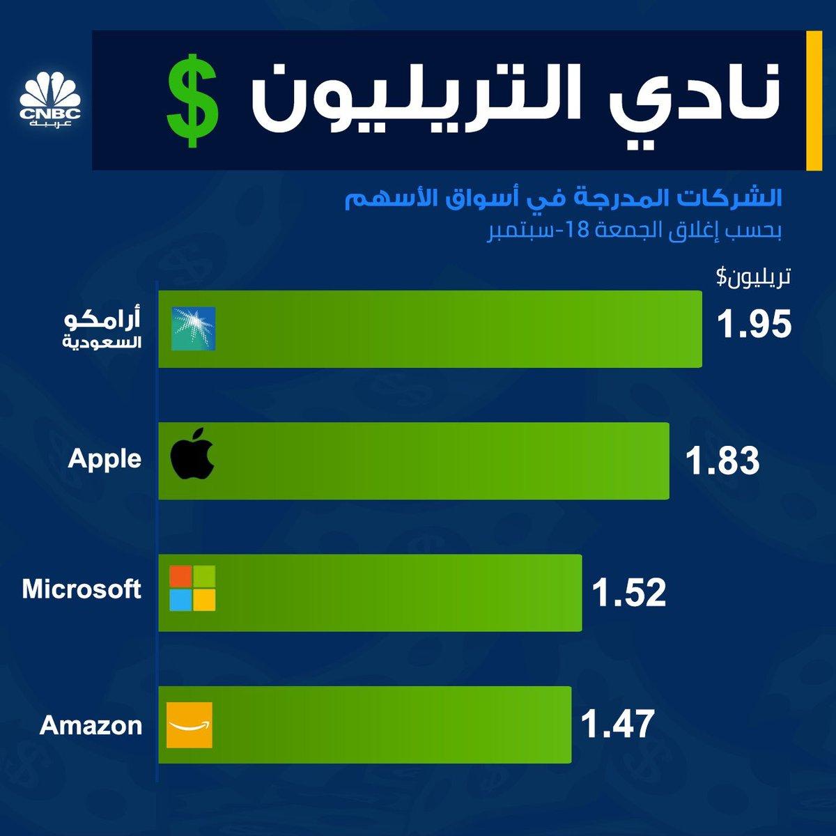 #أرامكو السعودية تطيح بشركة أبل من على عرش أكبر شركة مدرجة في العالم بعد أن فقدت الأخيرة 500 مليار دولار من قيمتها السوقية منذ بداية الشهر الجاري. https://t.co/SbqgyyRH4y
