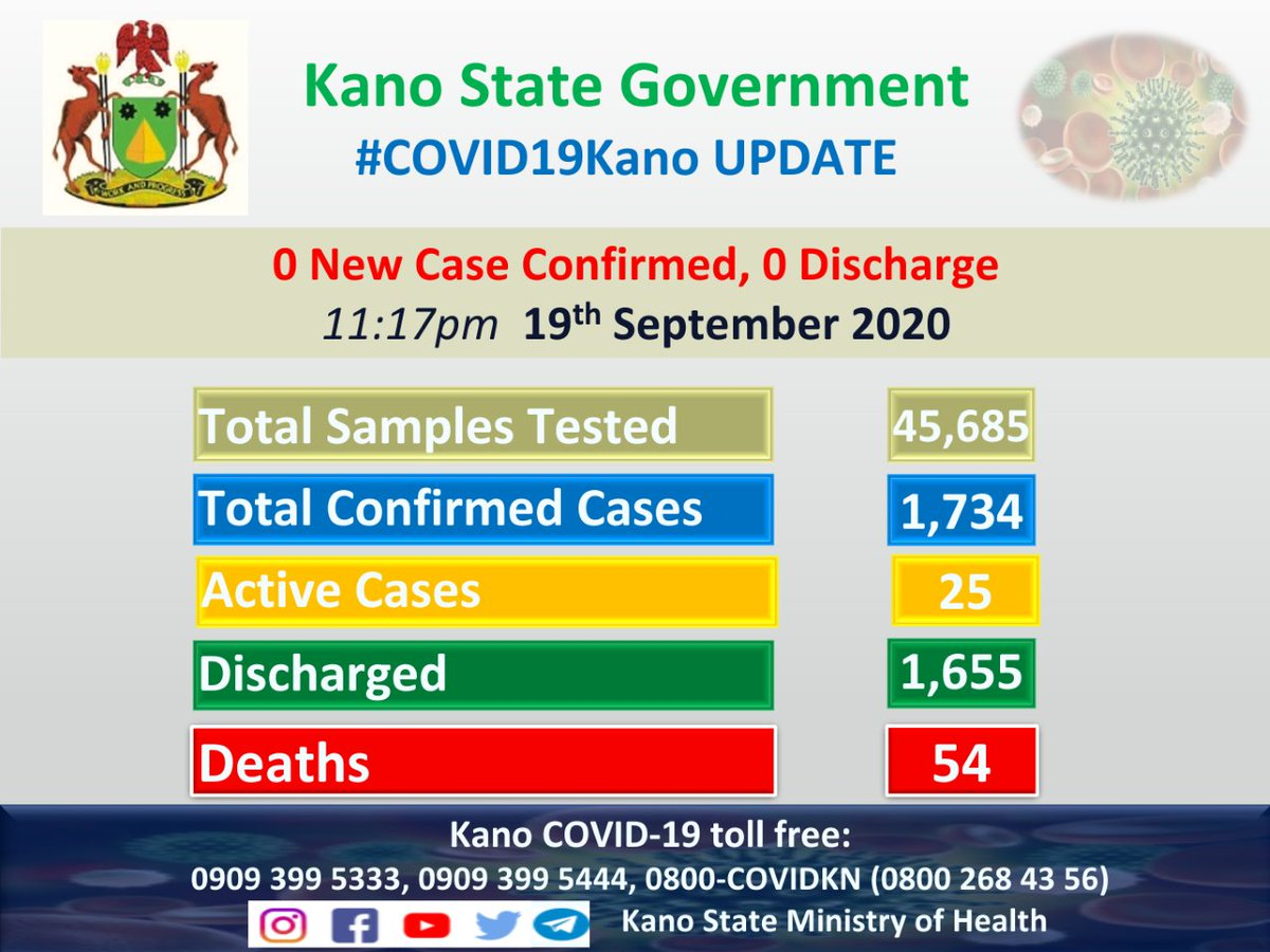 UPDATE  Out of 31 samples tested today, Kano State records  0 New Case 0 Death 0 Discharge  Total samples tested: 45,685  Total confirmed cases: 1,734  Total discharged cases: 1,655  Total death: 54  Active cases now: 25  #StaySafe #FlattenTheCurve #TakeResponsibility #MaskUpKano https://t.co/bHm4xd83hn