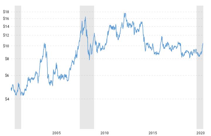 @sergiusens @fisadev Hay una idea rarísima acerca del precio de la soja. Esto es el precio de la soja de los últimos 20 años.