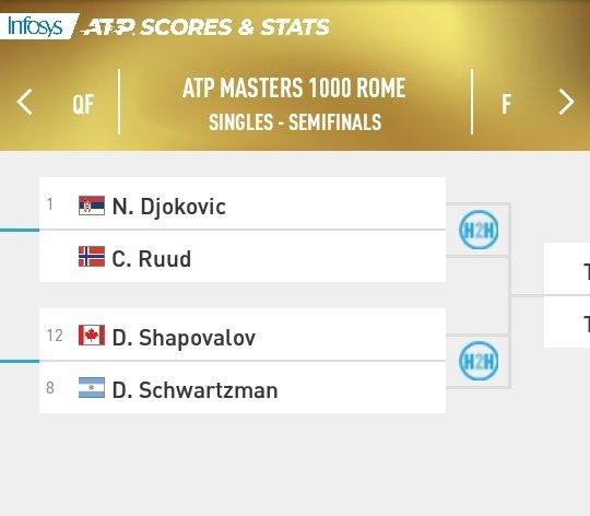 Masters 1000 de Roma | SEMIFINALES | Cuadro masculino   @atptour #IBI20 #tennis https://t.co/jHLV3d0wMl