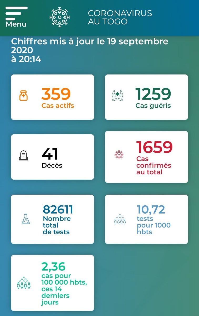 #Togo #Covid19TGUpdate : 8 nouveaux patients guéris et 22 nouveaux cas confirmés sur les 992 personnes testées ce 19 septembre https://t.co/dgqu5hNkGB