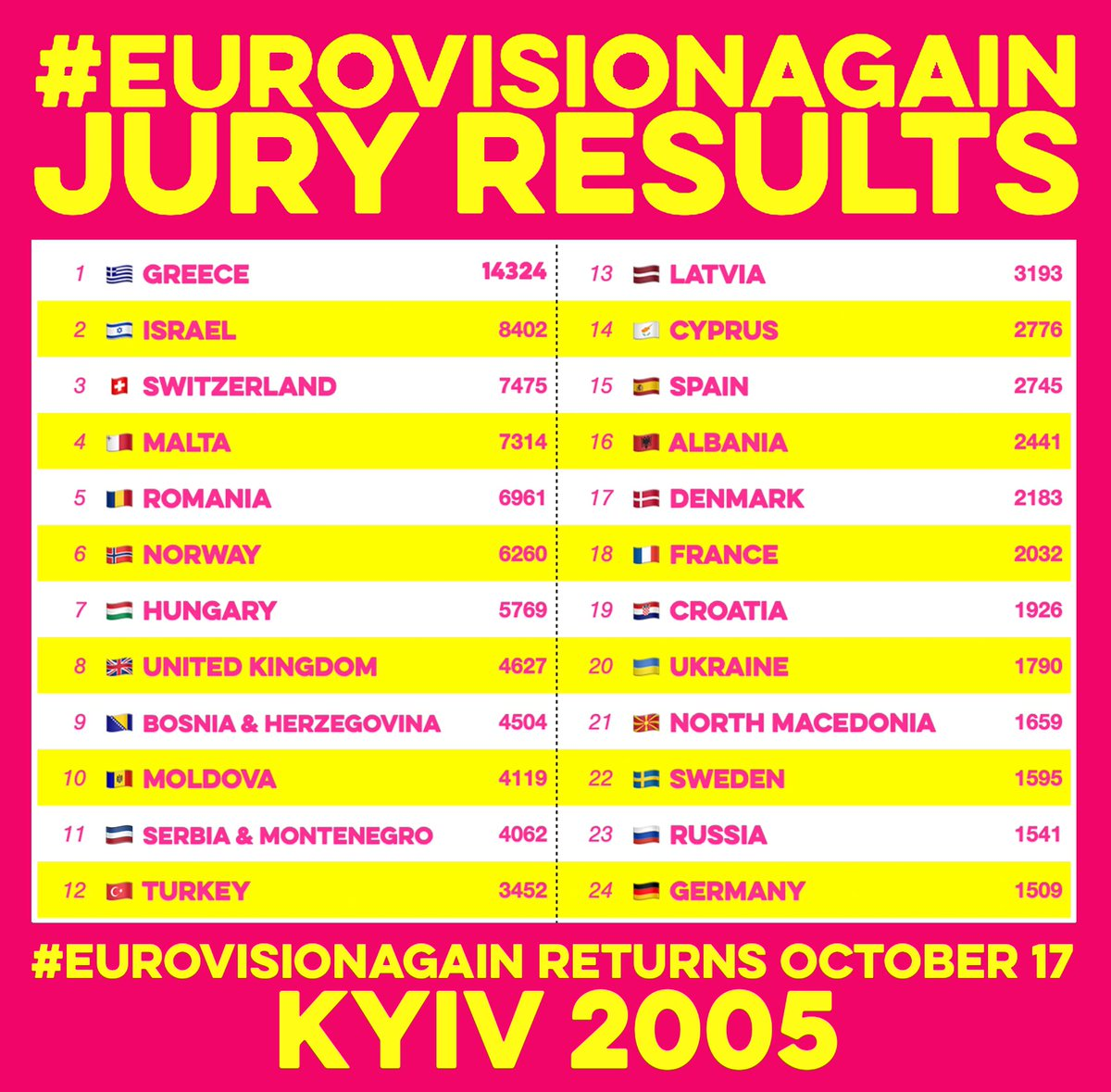 🗳 #EurovisionAgain Results 🗳  Votes have been checked and verified.  Thank you @Mentimeter 🙏   Here are the scores from the KYIV 2005 Twitter jury 🇺🇦   ✨ GREECE WINS ✨   🥇 🇬🇷 🥈 🇮🇱🥉🇨🇭  Congratulations @paparizouhelena https://t.co/r2XChRYOX3