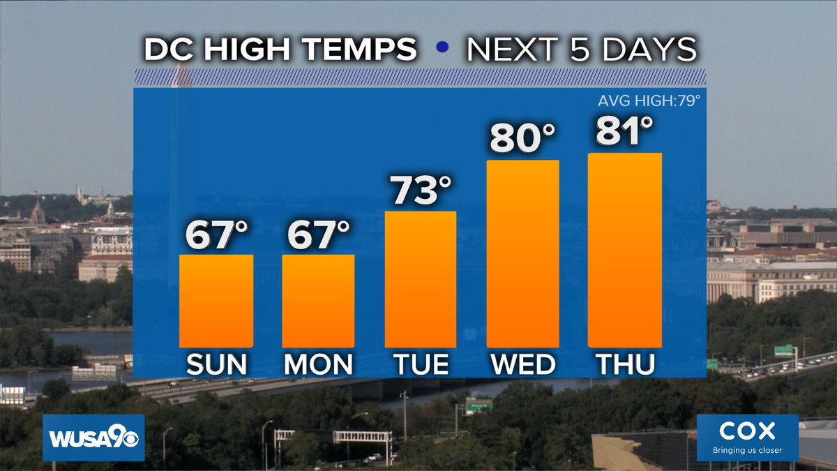 We'll be feeling the autumn chill for a couple more days in DC https://t.co/KUHKNnr3Cp @wusa9 @hbwx @TenaciousTopper @MiriWeather #DCwx #MDwx #VAwx #WUSA9Weather #WashingtonDC #DC https://t.co/E5WBwAYapw