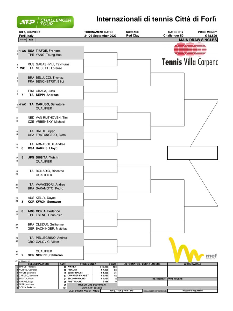 Draw is out in Forli 🇮🇹 ‼️  Lorenzo Musetti is back in action, joining top seed Frances Tiafoe, Cam Norrie, Soonwoo Kwon and Salvatore Caruso. https://t.co/vBdx8oYeqX
