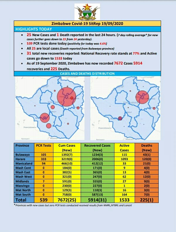 COVID-19 Update: As at 19 September 2020, Zimbabwe had 7 672 confirmed cases, including 5 914 recoveries and 225 deaths. https://t.co/xtwuxBiYUN
