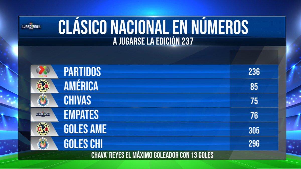 Hoy a las 9 PM 🕘 es el Clásico Nacional 🦅🆚🐐  Les dejo algunos datos previos al América vs Chivas.  Vía @MegaSports317   #LigaMX #Guard1anes2020 https://t.co/aSUOHH24CV