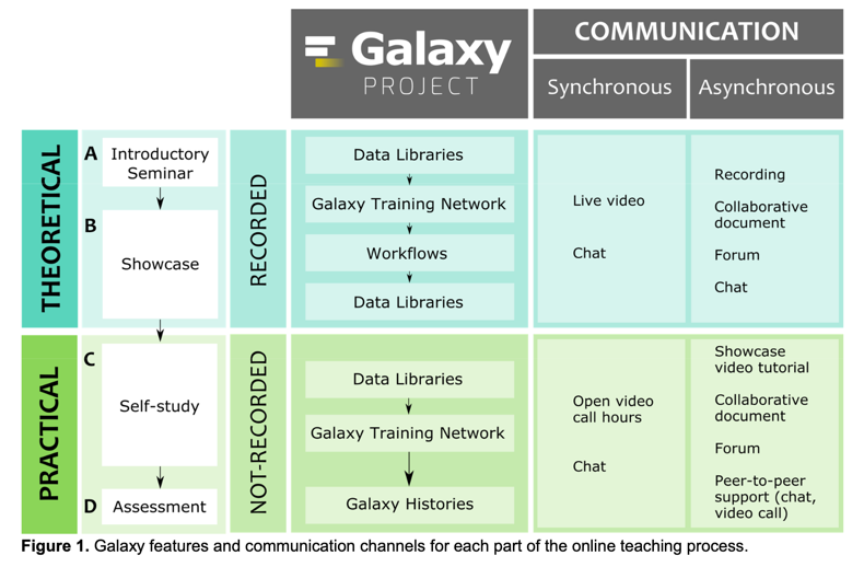 Fostering Accessible Online Education Using Galaxy as an e-learning Platform by @birthae et al., @Preprints_org 2020, 2020090457 https://t.co/4wLqveVefq #UseGalaxy https://t.co/dtW2s7QVAj