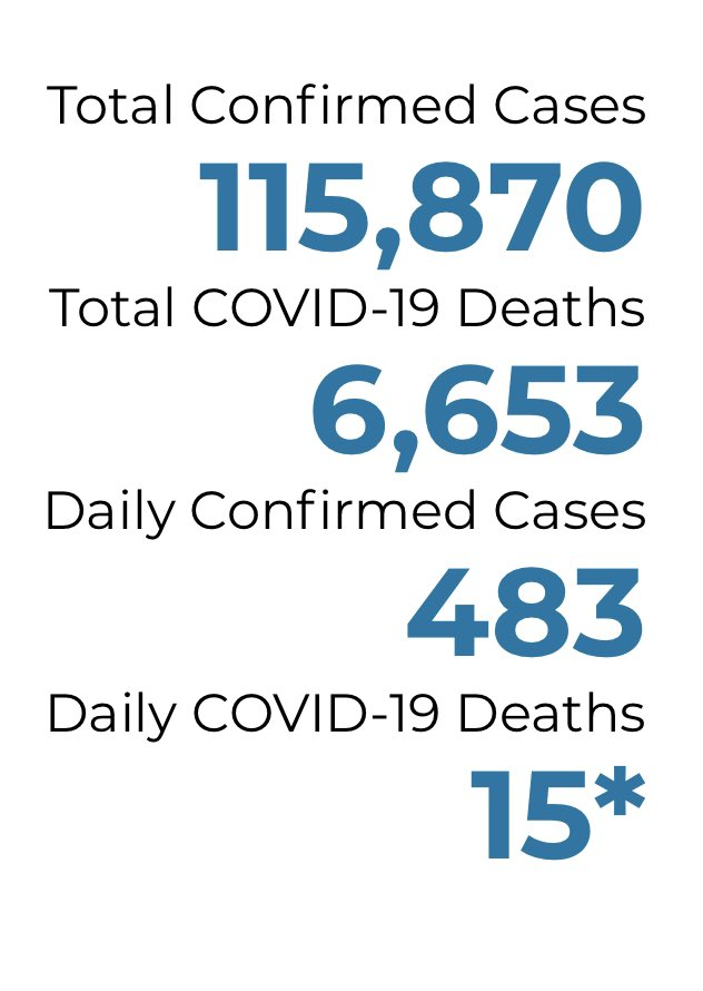 #COVID19 Update: 75 new cases (64 Ingham) in the Tri-County today per @MichiganHHS and NO new deaths.  Statewide, more than 400 new cases, 15 deaths and as of today 90,216 recovered. Next update Monday at 3 p.m. @1320WILS https://t.co/Bd93sDx3se