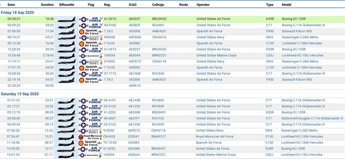 Military Report over South Portugal 18 & 19/09/2020 | Resumo Militar a Sul de Portugal 18 & 19/09/2020 | #USAF #USAirForce #USNavy #Marines #RMAF #spanishairforce  #USMC #virtualradarserver #avgeeks #avgeek #planespotting #potn #ADSB https://t.co/K3YdHFMKmh