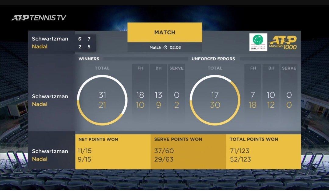 Schwartzman vs Nadal - match stats (Ch. Ump - A. Gabas) #IBI20 #ATPTour #ATP https://t.co/BbCI1u5Kty