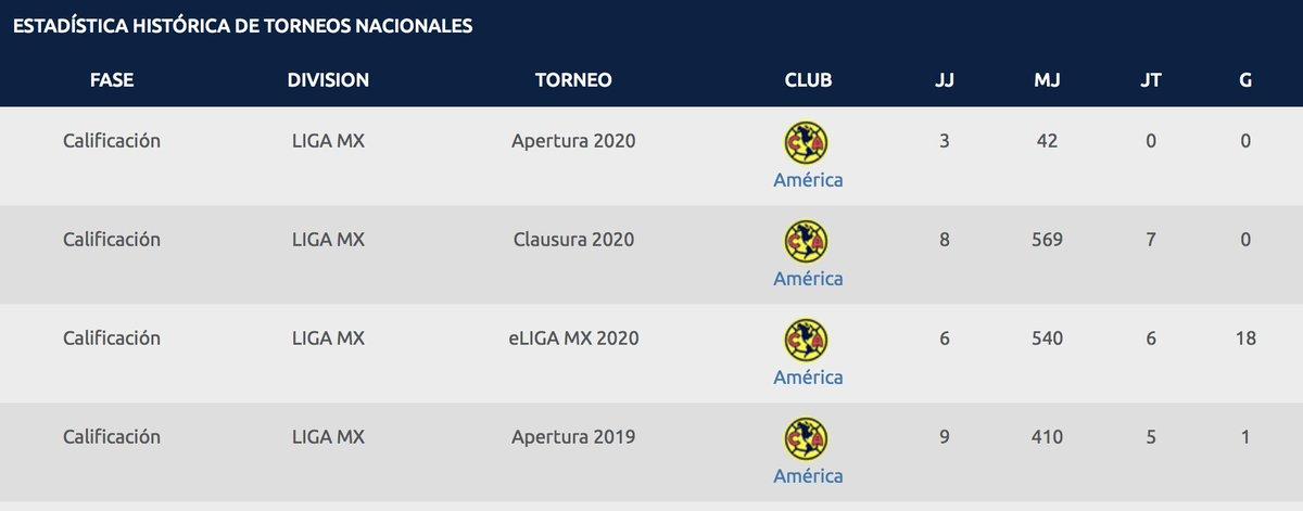 Ojalá y el Giovani Dos Santos que juega en la @LigaBBVAMX fuera tan bueno como el que jugó en la #ELigaMX en el playstation...   @SanCadilla https://t.co/2c9J8f2yi1