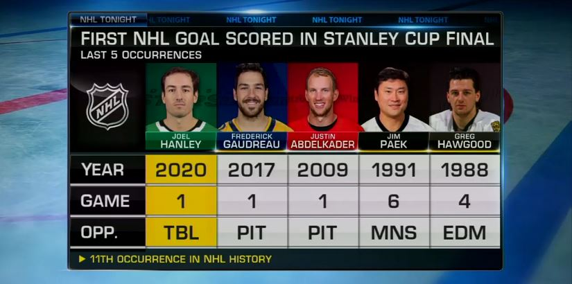 @NHLNetwork's photo on #StanleyCup
