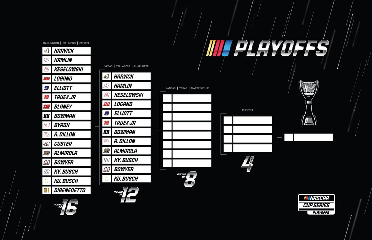 7️⃣ to go. The #NASCARPlayoffs Round of 12 is set.