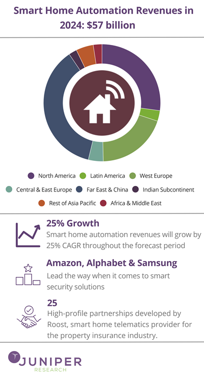 MT @MikeQuindazzi copy @Antgrasso @Fisher85m  #SmartHome Automation projected to exceed $57 million by 2024 >>> @juniperresearch via @MikeQuindazzi >>> #IoT #AI #DataAnalytics #CyberSecurity #VirtualAssistant #SmartCities #4IR >>> https://t.co/NOGM9osEpc https://t.co/mQKsiDhrw9