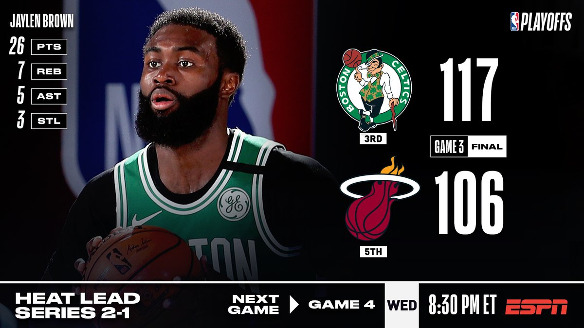🏀 GAME 3 FINAL SCORE 🏀 Jaylen Brown (26 PTS) & Jayson Tatum (25 PTS, 14 REB, 8 AST) help the @celtics cut their ECF deficit to 2-1! They can even the series on Wed. at 8:30pm/et on ESPN. #NBAPlayoffs Kemba: 21 PTS, 4 3PM Smart: 20 PTS, 6 AST Bam: 27 PTS, 16 REB, 3 STL