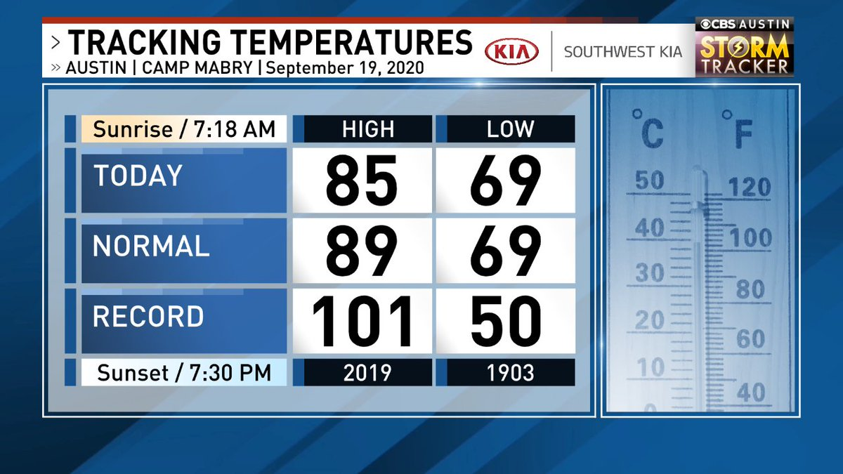 Tracking Temps in #ATX. Here's how today compares to normals & records.  #atxwx  #cbsaustinwx @cbsaustin Forecast -> https://t.co/7Dainv4mOG https://t.co/ScGROGI6oX