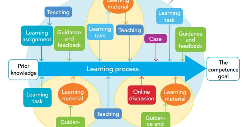 Phenomenon-Based Teaching and Learning through the Pedagogical Lenses of Phenomenology: The Recent Curriculum Reform in Finland. Symeonidis & Schwarz https://t.co/sF4Dv1bygl #Phenomenon #Finland #Finlandia #educación #EDreform #PhBL #education #EDtech #elearning #onlinelearning https://t.co/XEXzhVZZ3L