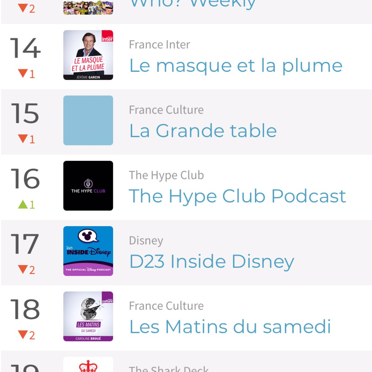 Can't believe it! 😳 The Hype Club Podcast is #16 - Apple Podcast - Poland - Entertainment News 🔥🙌 It's amazing to know we are reaching people around the world! 🌎 🔥 THANK YOU POLAND 🇵🇱 #podcasts #PodcastRecommendations #celebritynews #EntertainmentNews #worldwide #Trending https://t.co/xDBa1soTKR