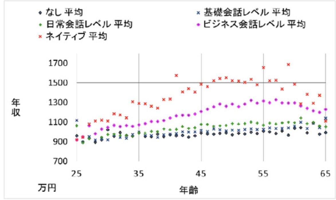 なんだかんだ言ってもこのグラフを見ても分かる通り、英語がそれなりに使えると平均的な年収もこれだけupします。年収900万円以上稼ぐBusiness personの50%強は英語が出来るようです。逆に500万円以下の80%近くが英語が全くできないようです。実用的な英語力と転職成功率との相関関係は否めないですね