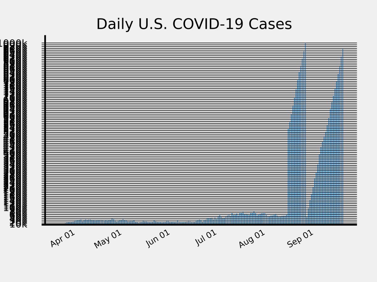Saturday, September 19, 2020, 9:00 PM EST Total confirmed: USA Total Daily increase: ,967,400 Total deaths: +42,530 Daily deaths: 03,824  Updates every 3 hours #COVID #COVID19 #Coronavirus #NCOV #SARSCoV2 #flattenthecurve Source: https://t.co/hH0VadoSNf https://t.co/AjCMwPOXy0