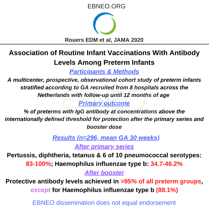 Among preterms, administration of routine vaccinations during the 1st year was associated with protective antibody levels against most antigens, except for Haemophilus influenzae type b. New @JAMA_current study finds: https://t.co/GY1fU4ClQ5 #neoEBM #ebneoalerts https://t.co/pv5DXipINh