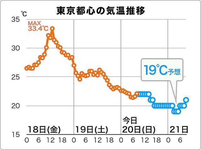 【服装に注意】今夜、東京でこの秋初の10℃台の気温かあす朝にかけて、東京では20℃未満にまで気温が下がる可能性があり、10℃台となればこの秋初となる。富士山山頂では気温が低下しており、雪降る可能性も。