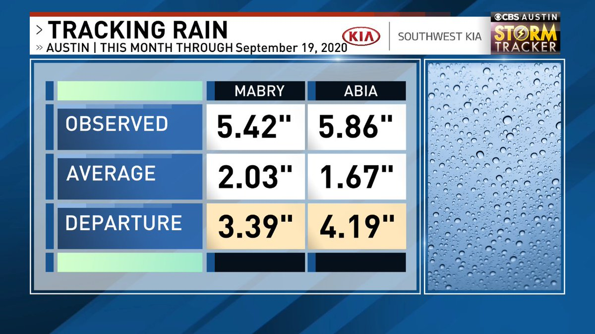 Rain this month in #ATX vs. the 30-year averages.  #atxwx  #cbsaustinwx @cbsaustin Forecast -> https://t.co/7Dainv4mOG https://t.co/B4eeBebsdn