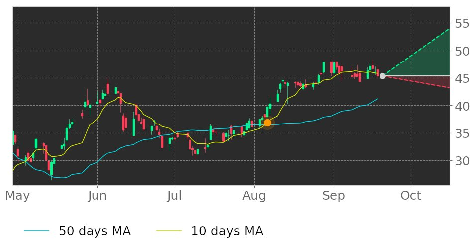 $MCRI's 10-day Moving Average moved above its 50-day Moving Average on August 6, 2020. View odds for this and other indicators: https://t.co/vwJZetHWGs #stockmarket #stock #technicalanalysis #money #trading #investing #daytrading #news #today https://t.co/xD6sD7ltzy
