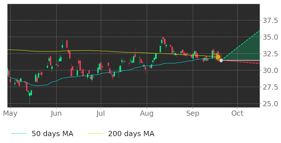 $GRC in Uptrend: 50-day Moving Average crossed above 200-day Moving Average on September 18, 2020. View odds for this and other indicators: https://t.co/YGodB3yGt1 #GormanRupp #stockmarket #stock #technicalanalysis #money #trading #investing #daytrading #news #today https://t.co/ou0sKM5XBZ