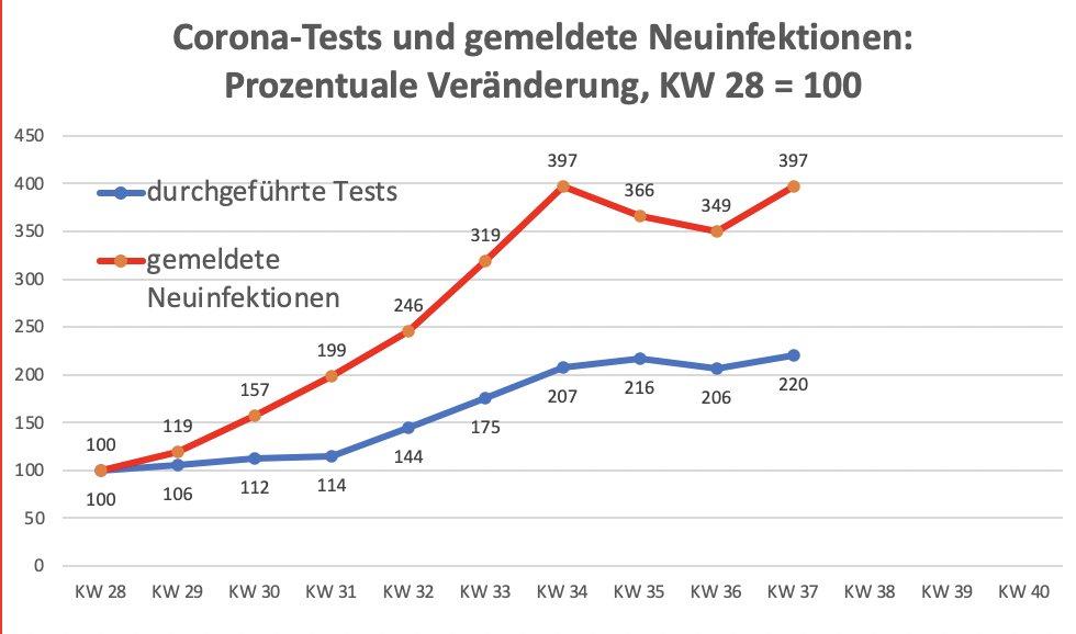 """20/20  Zum Abschluss noch einmal für jene, die immer und sicher auch bei dieser Gelegenheit """"Das liegt doch nur an den vielen Tests"""" rufen, hier als Service die Grafik, die dazu eigentlich alles erklärt. ☮️ https://t.co/ZCw8WEpjly"""