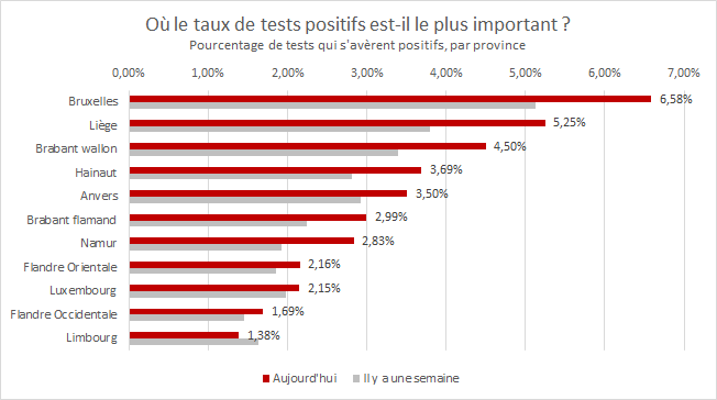 Les nouveaux chiffres diffusés par @sciensano permettent de calculer le taux de tests positifs, par province. Au regard de cet indicateur, Bruxelles est la zone la plus touchée. Mais derrière, Liège et le Brabant wallon présentent un taux de positivité assez élevé également. https://t.co/DZzbDyd0YQ