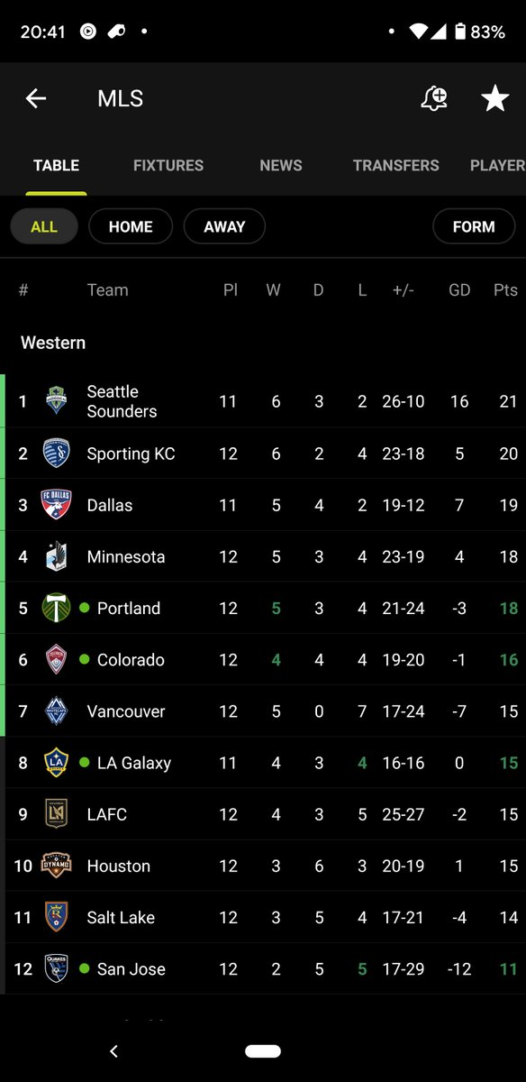 """What a day!  With the win and with the other games currently in progress, Whitecaps currently sitting """"comfortably"""" in playoff position. #vwfc   Be kind. Be calm. Don't go apeshit #southsiders fam. I want to attend home games in the future. https://t.co/mmRtndJ7Fa"""