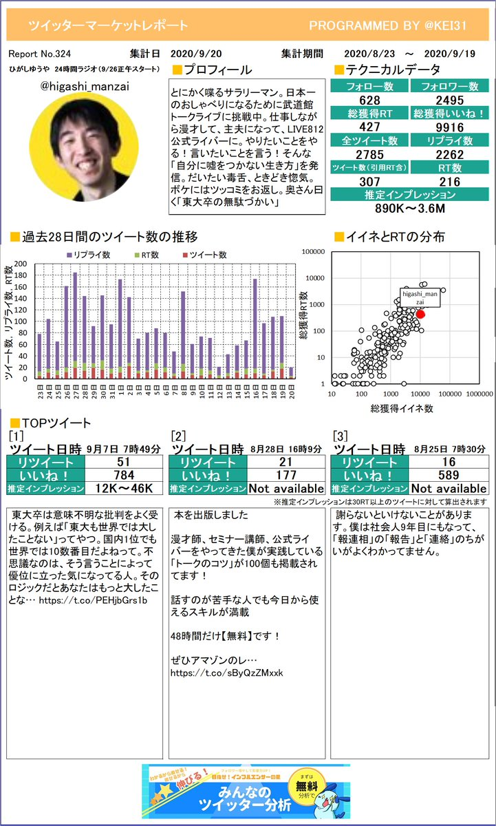@higashi_manzai ひがしゆうや 🗣 24時間ラジさんのレポートを作ったよ!感想とかをつぶやいてもらえたら嬉しいな。次回もお楽しみに!プレミアム版もあるよ≫